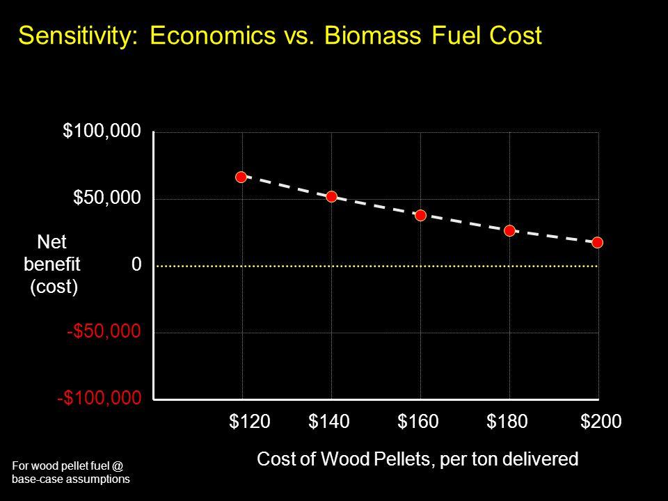 For wood pellet fuel @ base-case assumptions Sensitivity: Economics vs. Biomass Fuel Cost $100,000 $50,000 0 -$50,000 -$100,000 $120$140$160$180$200 C