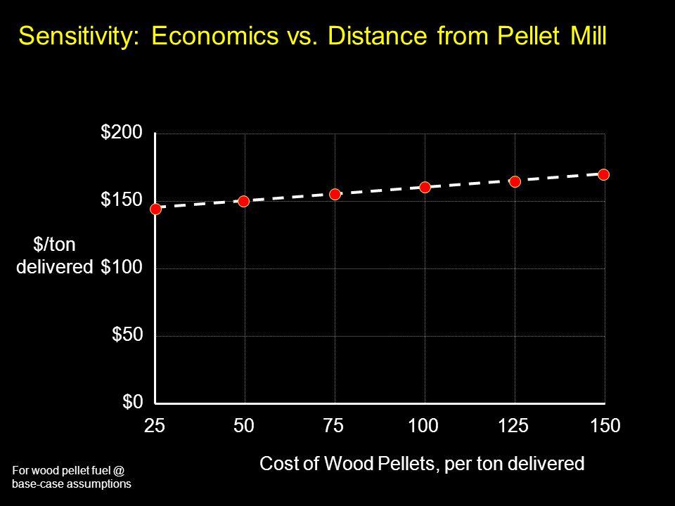 For wood pellet fuel @ base-case assumptions Sensitivity: Economics vs. Distance from Pellet Mill $200 $150 $100 $50 $0 5075100125150 Cost of Wood Pel