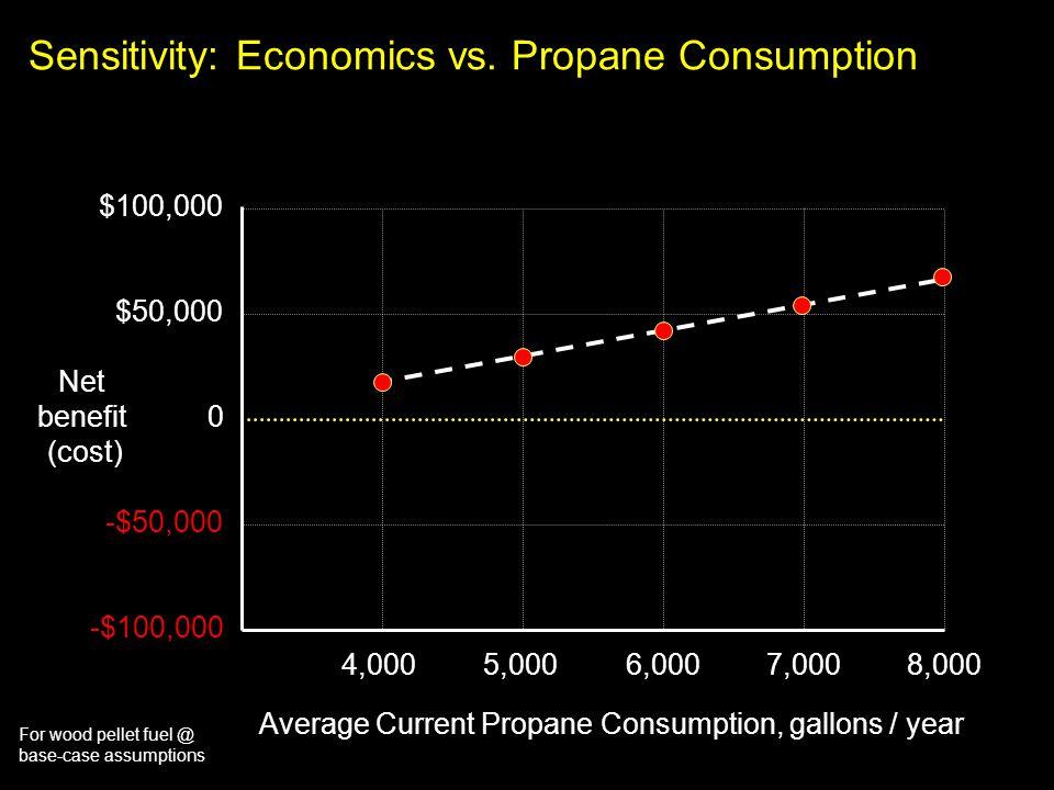 For wood pellet fuel @ base-case assumptions Sensitivity: Economics vs. Propane Consumption $100,000 4,0005,0006,0007,0008,000 $50,000 0 -$50,000 -$10