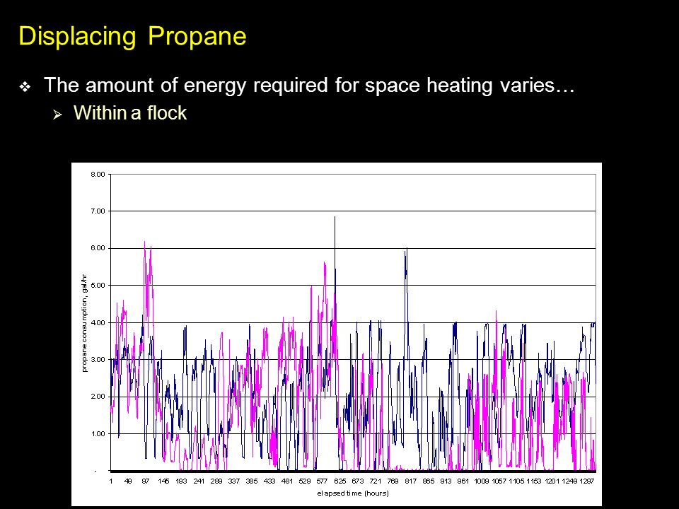 Displacing Propane The amount of energy required for space heating varies… Within a flock