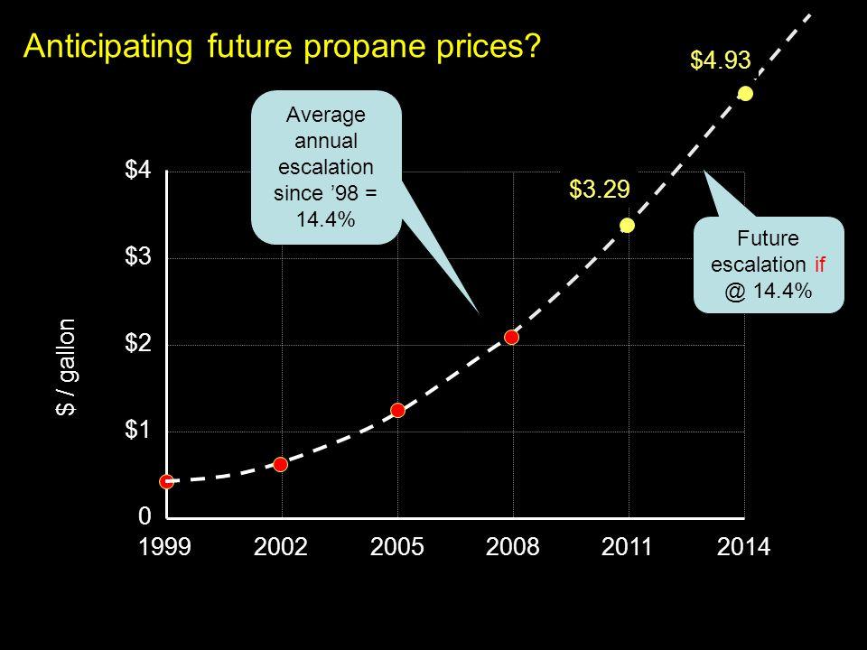 Anticipating future propane prices? $4 20022005200820112014 $3 $2 $1 0 1999 $ / gallon $3.29 Average annual escalation since 98 = 14.4% Future escalat