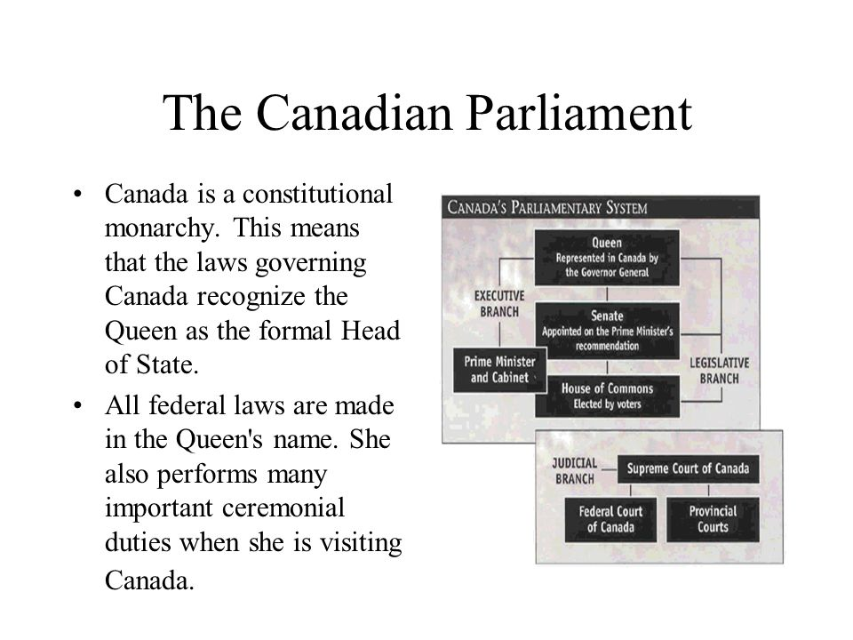 The Canadian Parliament Canada is a constitutional monarchy. This means that the laws governing Canada recognize the Queen as the formal Head of State