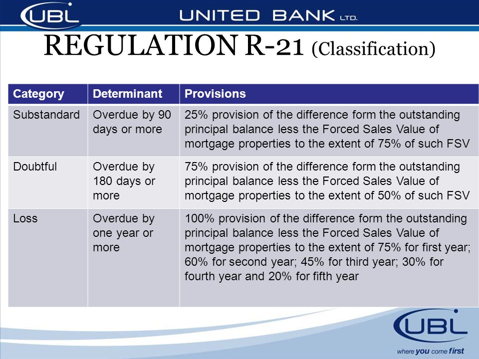 REGULATION R-21 (Classification) CategoryDeterminantProvisions SubstandardOverdue by 90 days or more 25% provision of the difference form the outstanding principal balance less the Forced Sales Value of mortgage properties to the extent of 75% of such FSV DoubtfulOverdue by 180 days or more 75% provision of the difference form the outstanding principal balance less the Forced Sales Value of mortgage properties to the extent of 50% of such FSV LossOverdue by one year or more 100% provision of the difference form the outstanding principal balance less the Forced Sales Value of mortgage properties to the extent of 75% for first year; 60% for second year; 45% for third year; 30% for fourth year and 20% for fifth year