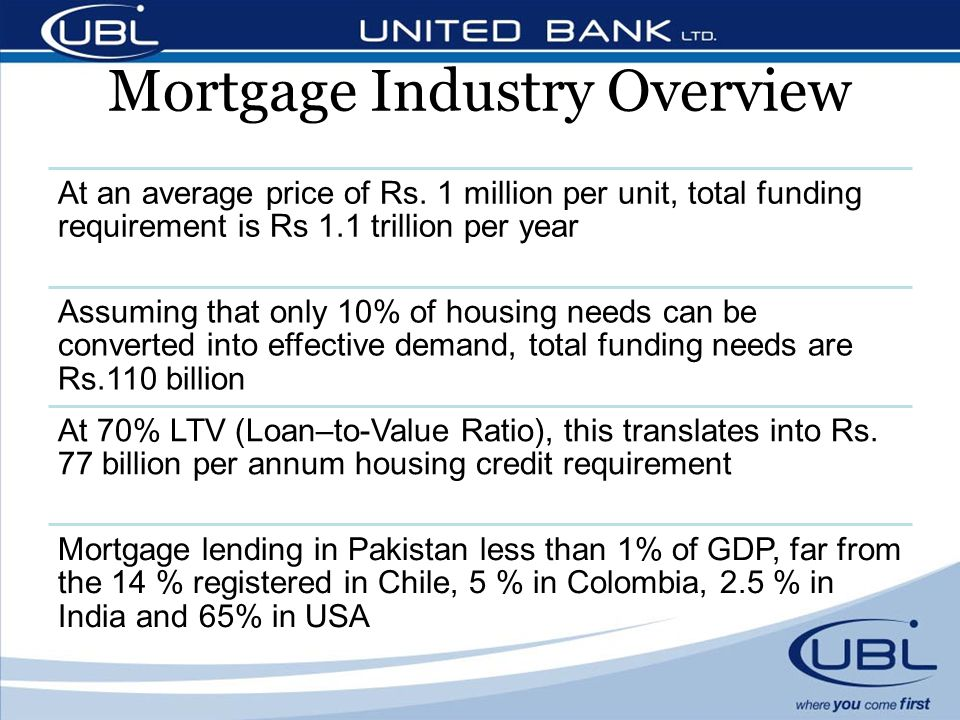 Mortgage Industry Overview At an average price of Rs.