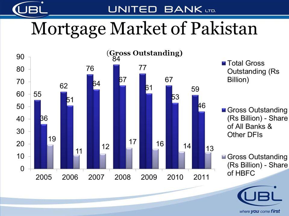 Mortgage Market of Pakistan (Gross Outstanding)