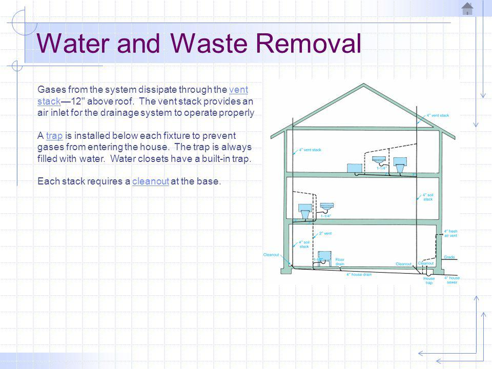Water and Waste Removal Gases from the system dissipate through the vent stack12