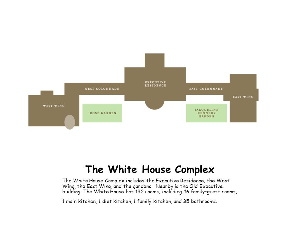 The White House Complex The White House Complex includes the Executive Residence, the West Wing, the East Wing, and the gardens. Nearby is the Old Exe