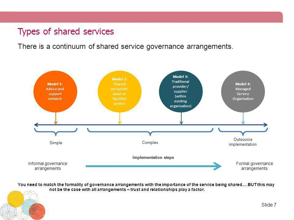 Motivations for considering shared services Slide 8
