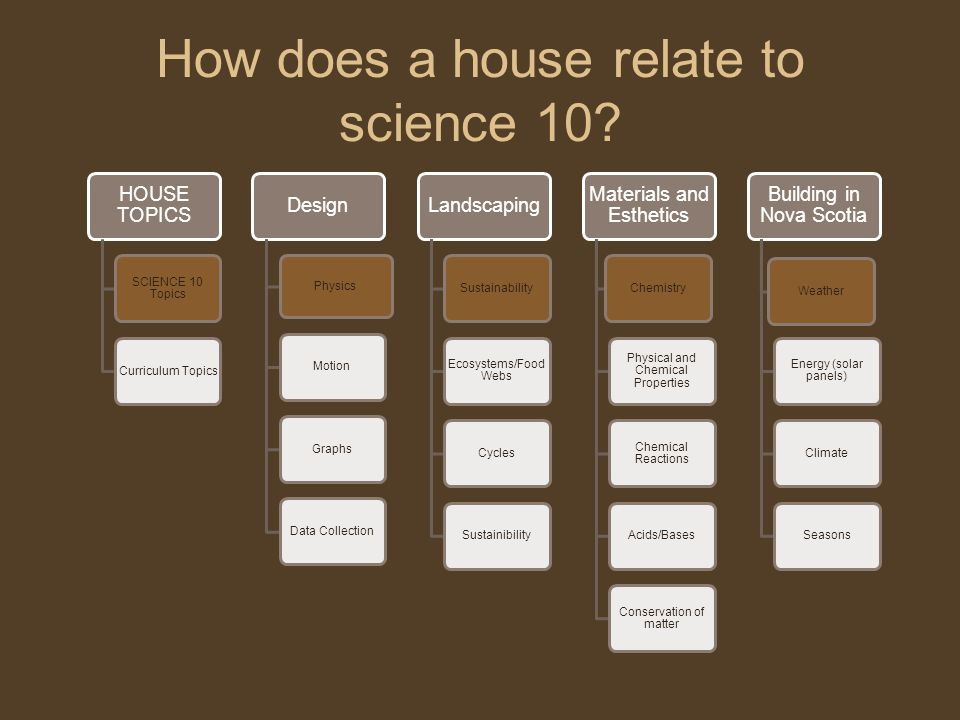 How does a house relate to science 10.