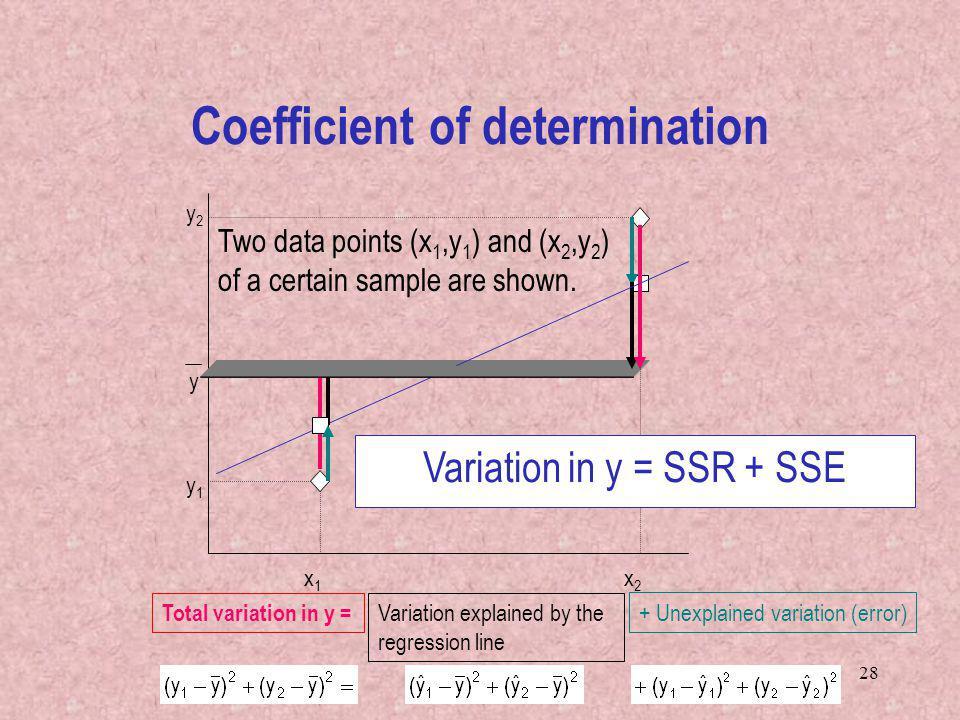 28 Coefficient of determination x1x1 x2x2 y1y1 y2y2 y Two data points (x 1,y 1 ) and (x 2,y 2 ) of a certain sample are shown. Total variation in y =