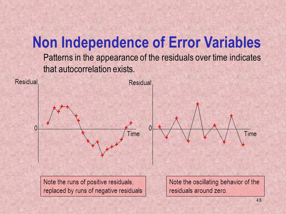 48 Patterns in the appearance of the residuals over time indicates that autocorrelation exists.