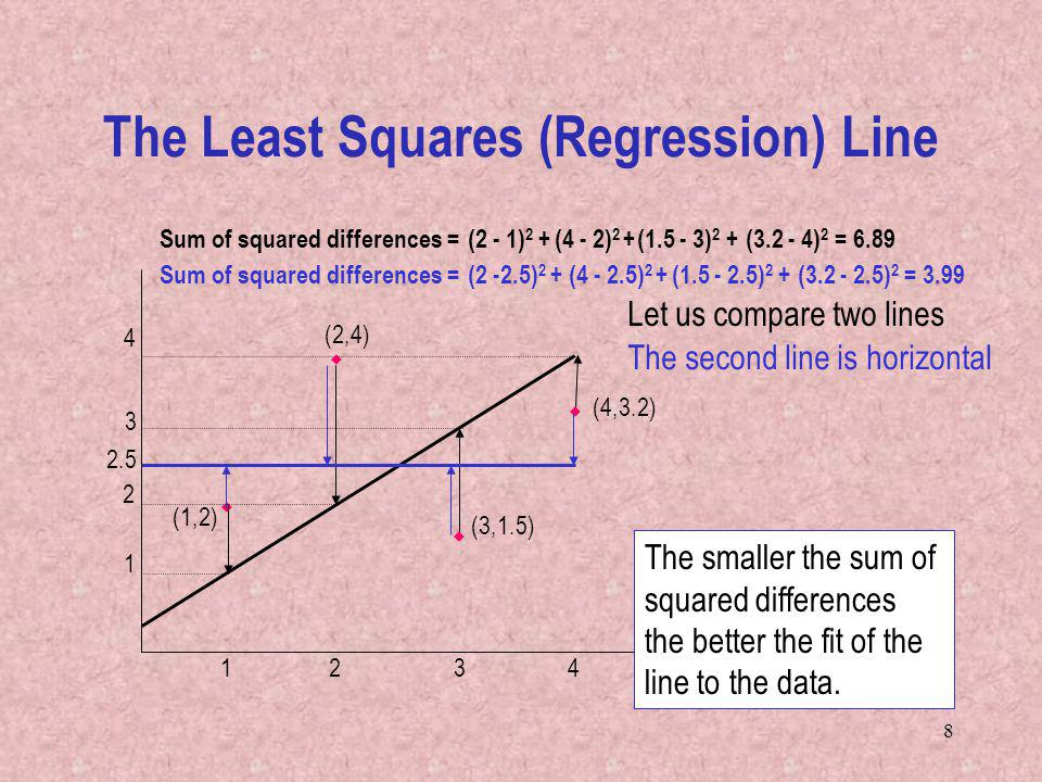 8 The Least Squares (Regression) Line 3 3 4 1 1 4 (1,2) 2 2 (2,4) (3,1.5) Sum of squared differences =(2 - 1) 2 +(4 - 2) 2 +(1.5 - 3) 2 + (4,3.2) (3.2 - 4) 2 = 6.89 Sum of squared differences =(2 -2.5) 2 +(4 - 2.5) 2 +(1.5 - 2.5) 2 +(3.2 - 2.5) 2 = 3.99 2.5 Let us compare two lines The second line is horizontal The smaller the sum of squared differences the better the fit of the line to the data.