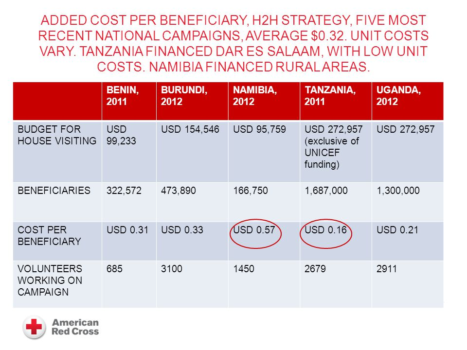 ADDED COST PER BENEFICIARY, H2H STRATEGY, FIVE MOST RECENT NATIONAL CAMPAIGNS, AVERAGE $0.32.
