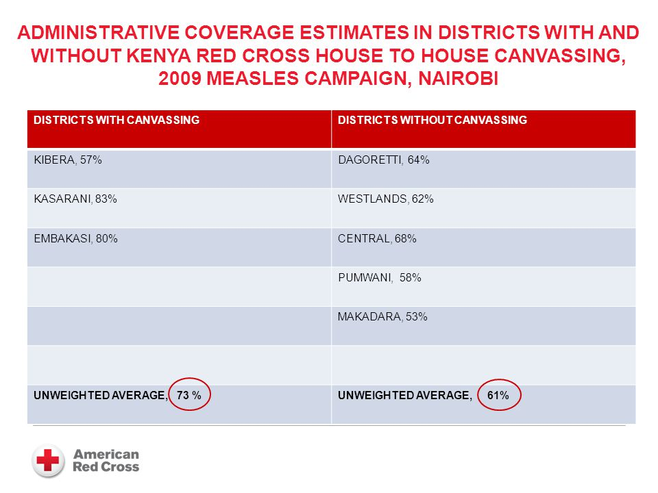 COMPARATIVE CAMPAIGN COVERAGE, NAMPULA PROVINCE, MOZAMBIQUE, 2008 Red Cross Districts Target 413,005 Vaccinated 401,604 Coverage 97.2% Others Target 214,481 Vaccinated 188,064 Coverage 87.7% 6