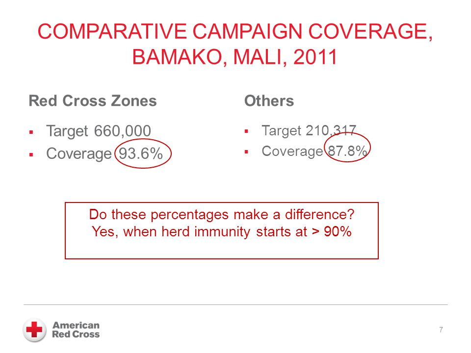 COMPARATIVE CAMPAIGN COVERAGE, BAMAKO, MALI, 2011 Red Cross Zones Target 660,000 Coverage 93.6% Others Target 210,317 Coverage 87.8% 7 Do these percentages make a difference.