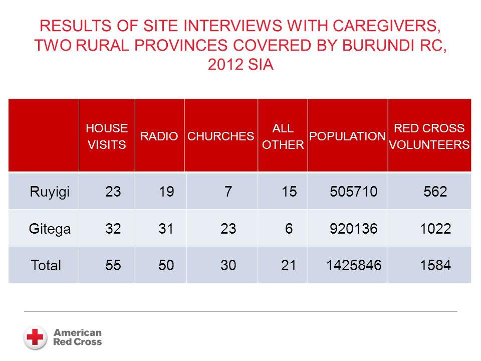 ADMIN COVERAGE ESTIMATES, BURUNDIS 2012 SIA, NATIONWIDE AND IN THE FOUR REGIONS WITH H2H MOBILIZATION NATIONWIDE AVERAGE GITEGAMAKAMBAMUYINGARUYIGI 103%104%116%106%115% AVE + 1AVE + 13AVE + 3AVE + 12 AVE + 8 IN H2H REGIONS, BASED ON WEIGHTED AVERAGE
