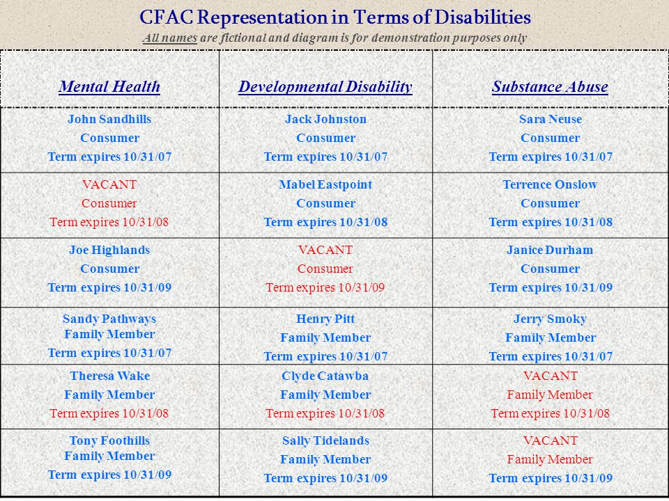 9 CFAC Representation in Terms of Disabilities All names are fictional and diagram is for demonstration purposes only Mental HealthDevelopmental Disab