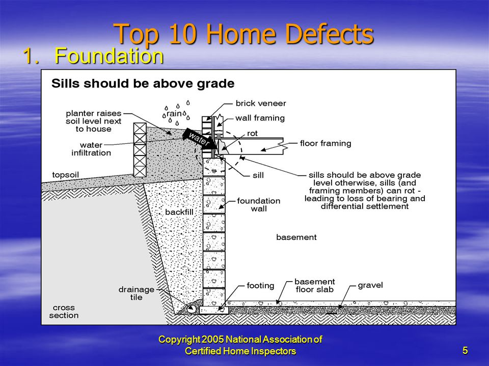 Copyright 2005 National Association of Certified Home Inspectors 5 Top 10 Home Defects 1.Foundation