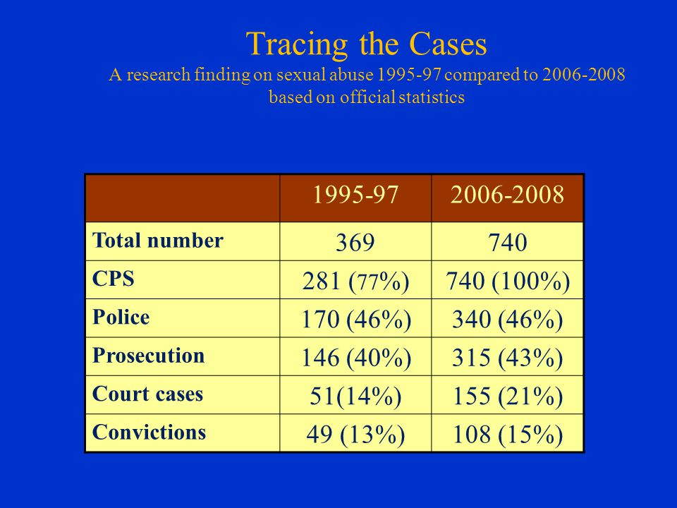 Tracing the Cases A research finding on sexual abuse 1995-97 compared to 2006-2008 based on official statistics 1995-972006-2008 Total number 369740 CPS 281 ( 77 %)740 (100%) Police 170 (46%)340 (46%) Prosecution 146 (40%)315 (43%) Court cases 51(14%)155 (21%) Convictions 49 (13%)108 (15%)