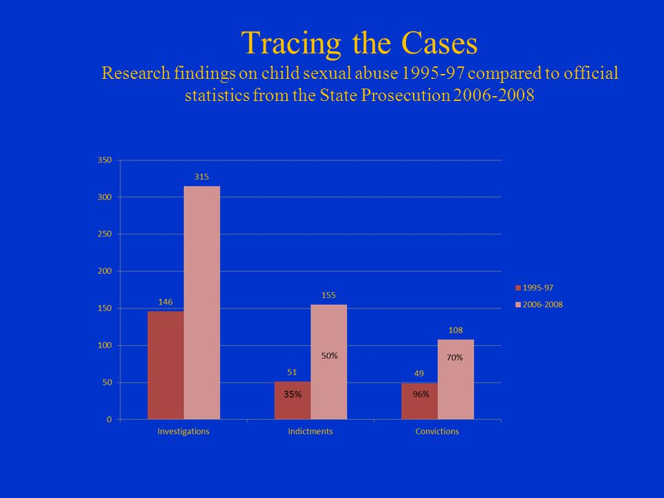 Tracing the Cases Research findings on child sexual abuse 1995-97 compared to official statistics from the State Prosecution 2006-2008