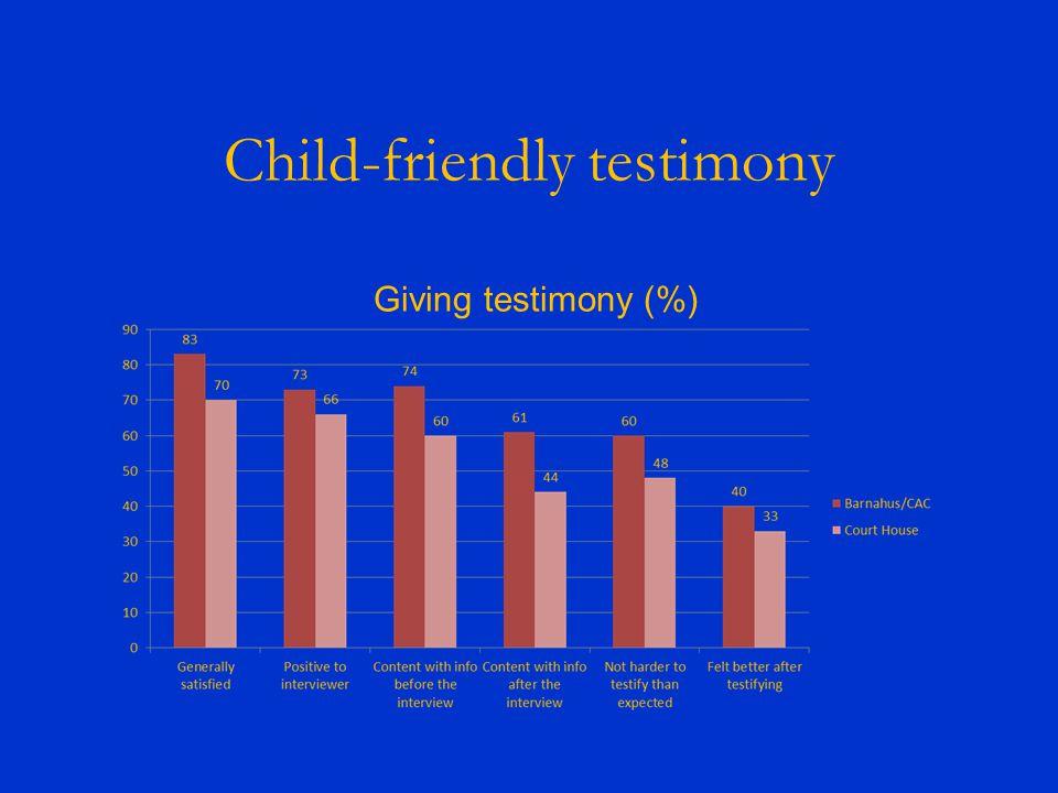 Child-friendly testimony Giving testimony (%)
