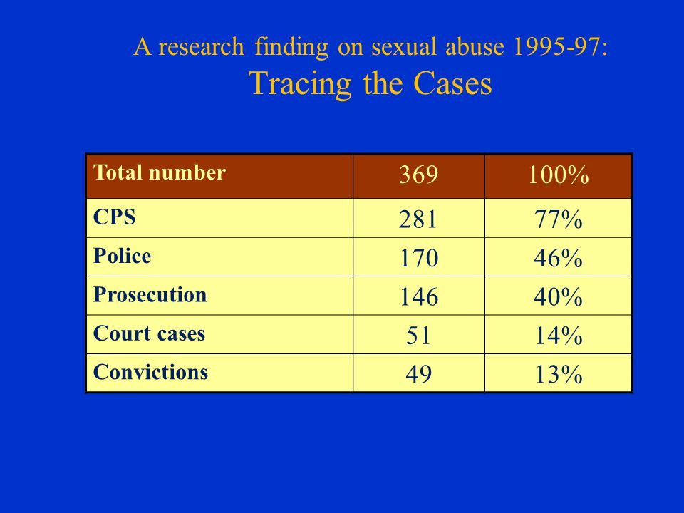 A research finding on sexual abuse 1995-97: Tracing the Cases Total number 369100% CPS 28177% Police 17046% Prosecution 14640% Court cases 5114% Convi