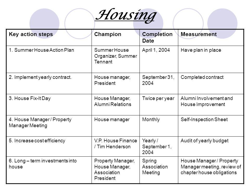 Housing Key action stepsChampionCompletion Date Measurement 1.