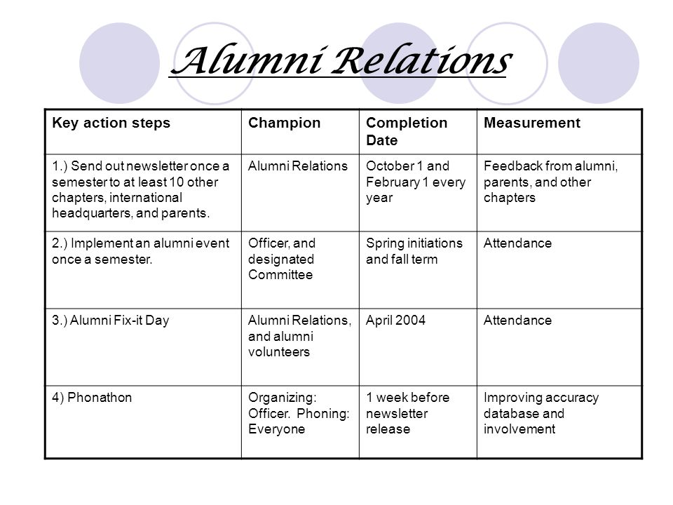 Alumni Relations Key action stepsChampionCompletion Date Measurement 1.) Send out newsletter once a semester to at least 10 other chapters, internatio