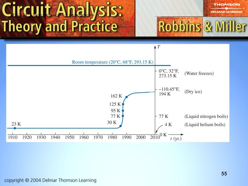 55 FIG. 3.14 Rising temperatures of superconductors.