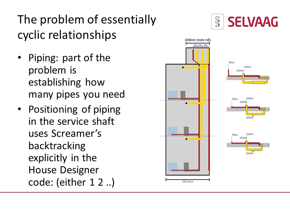 The problem of essentially cyclic relationships Piping: part of the problem is establishing how many pipes you need Positioning of piping in the service shaft uses Screamers backtracking explicitly in the House Designer code: (either 1 2..)