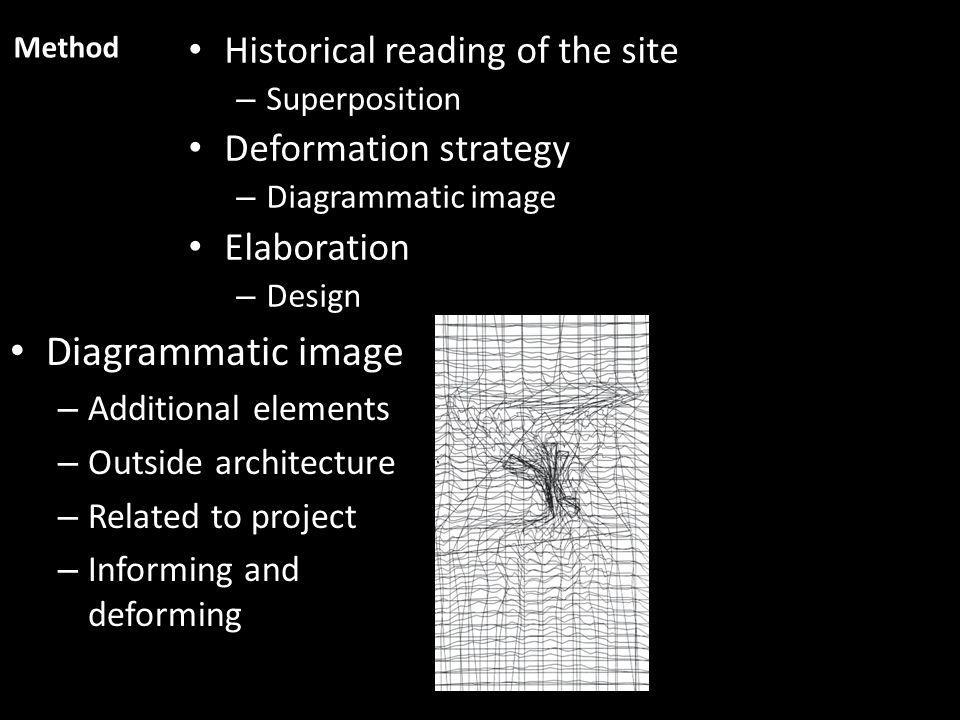 Historical reading of the site – Superposition Deformation strategy – Diagrammatic image Elaboration – Design Method Diagrammatic image – Additional elements – Outside architecture – Related to project – Informing and deforming
