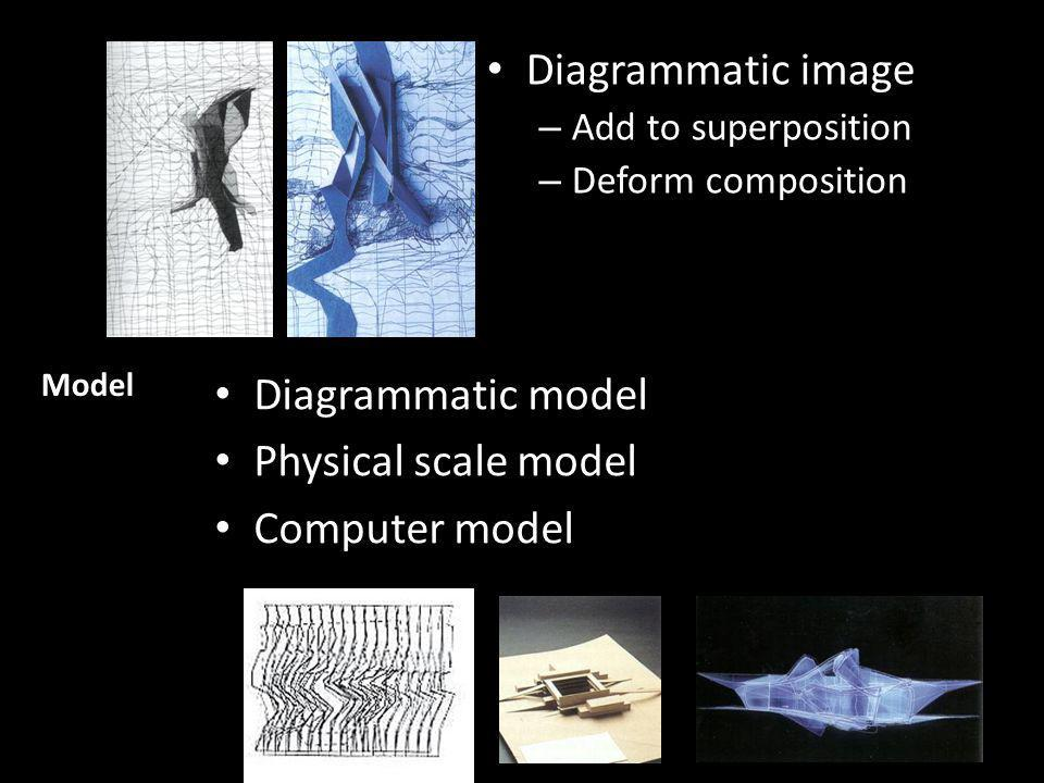 Diagrammatic image – Add to superposition – Deform composition Diagrammatic model Physical scale model Computer model Model