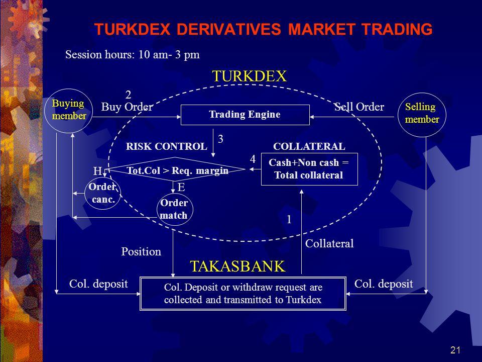 21 TURKDEX DERIVATIVES MARKET TRADING TURKDEX TAKASBANK RISK CONTROL Buying member Selling member Col.