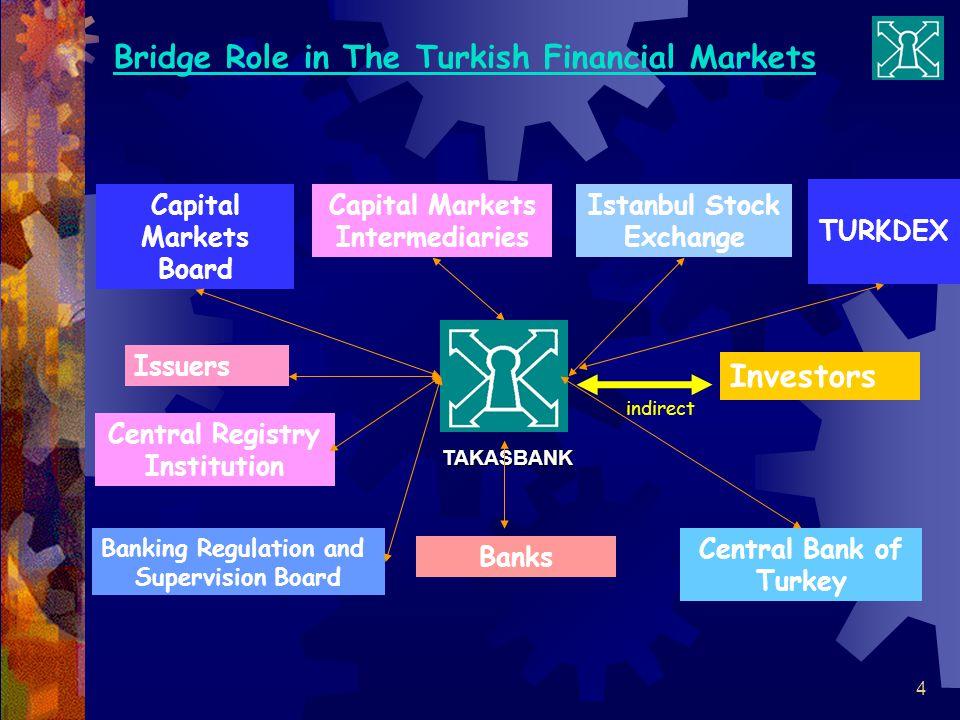 4 Bridge Role in The Turkish Financial Markets Capital Markets Board Issuers Capital Markets Intermediaries Istanbul Stock Exchange Banks Banking Regulation and Supervision Board Central Bank of Turkey TAKASBANK TAKASBANK Investors indirect TURKDEX Central Registry Institution