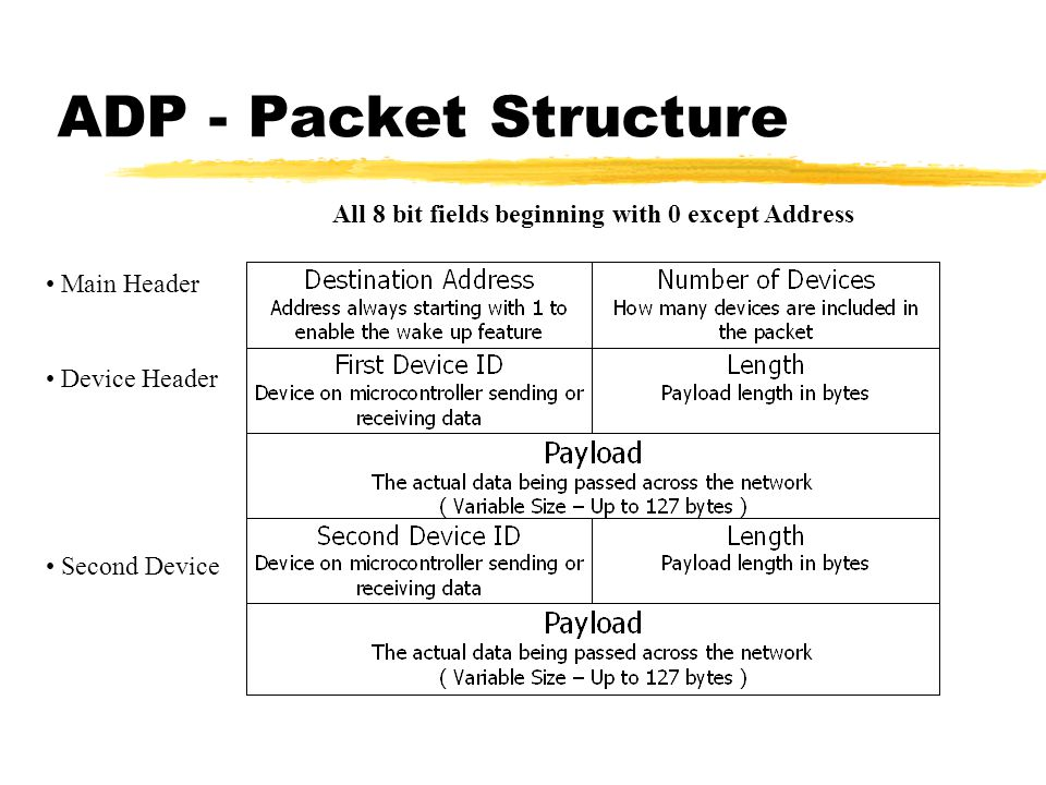 ADP - Packet Structure Main Header Device Header Second Device All 8 bit fields beginning with 0 except Address