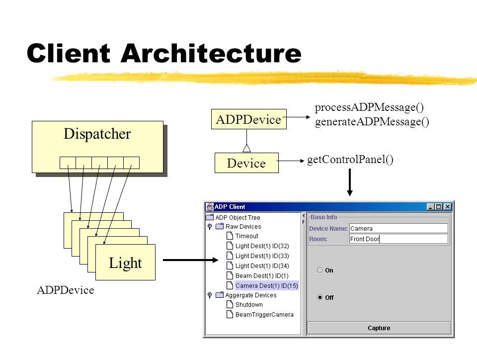 ADPDevice Client Architecture Dispatcher Light ADPDevice processADPMessage() generateADPMessage() Device getControlPanel()