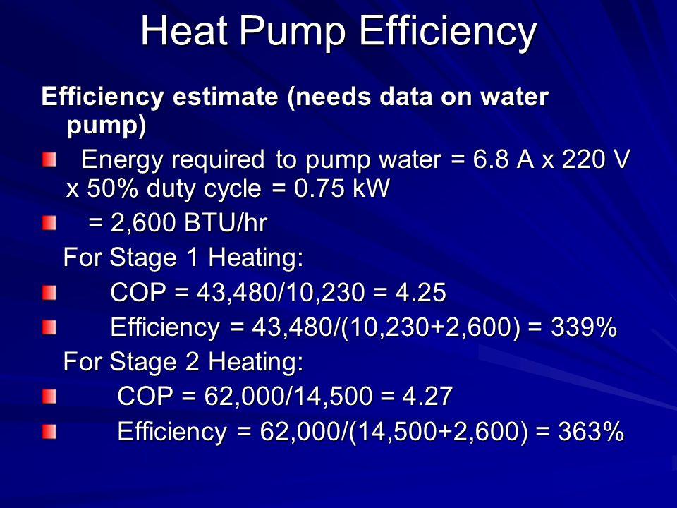 Heat Pump Efficiency Efficiency estimate (needs data on water pump) Energy required to pump water = 6.8 A x 220 V x 50% duty cycle = 0.75 kW Energy required to pump water = 6.8 A x 220 V x 50% duty cycle = 0.75 kW = 2,600 BTU/hr = 2,600 BTU/hr For Stage 1 Heating: For Stage 1 Heating: COP = 43,480/10,230 = 4.25 COP = 43,480/10,230 = 4.25 Efficiency = 43,480/(10,230+2,600) = 339% Efficiency = 43,480/(10,230+2,600) = 339% For Stage 2 Heating: For Stage 2 Heating: COP = 62,000/14,500 = 4.27 COP = 62,000/14,500 = 4.27 Efficiency = 62,000/(14,500+2,600) = 363% Efficiency = 62,000/(14,500+2,600) = 363%