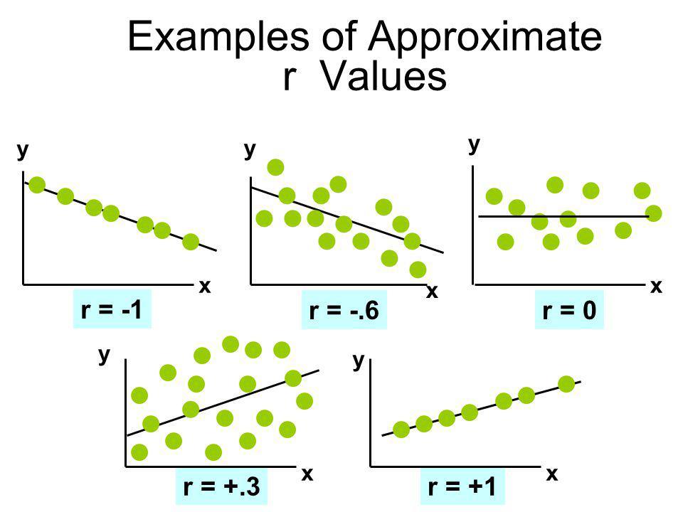 r = +.3r = +1 Examples of Approximate r Values y x y x y x y x y x r = -1 r = -.6r = 0