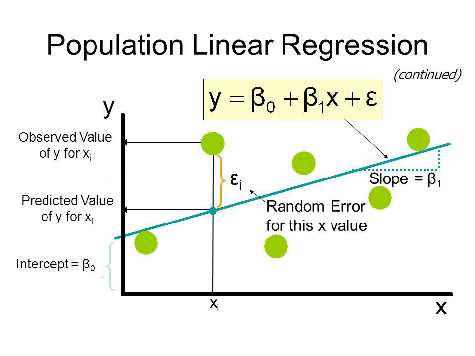 Population Linear Regression (continued) Random Error for this x value y x Observed Value of y for x i Predicted Value of y for x i xixi Slope = β 1 I
