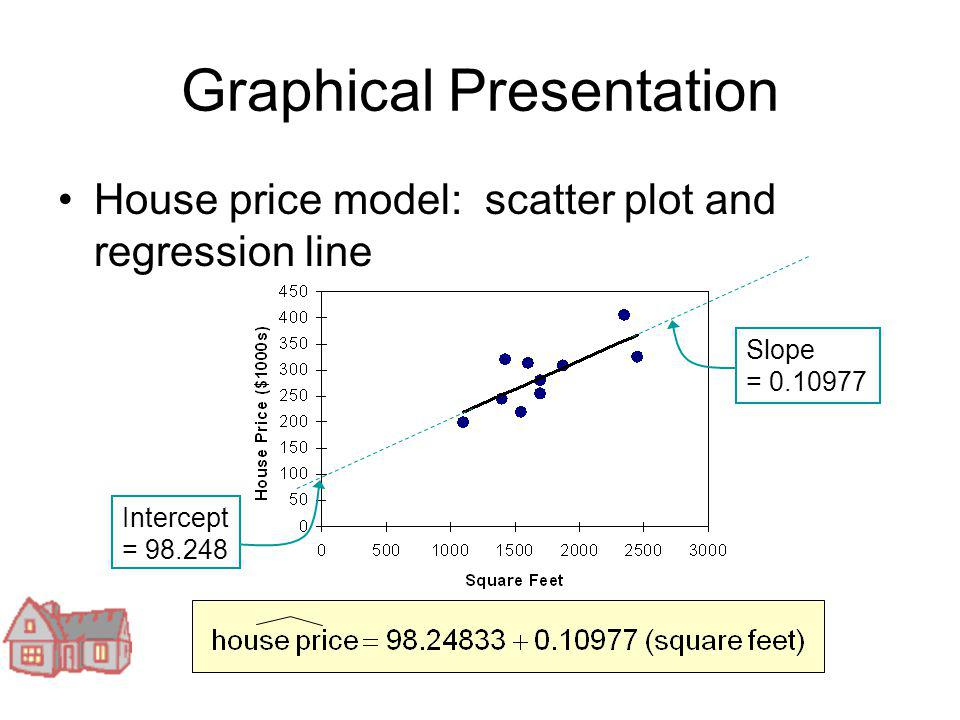 Graphical Presentation House price model: scatter plot and regression line Slope = 0.10977 Intercept = 98.248