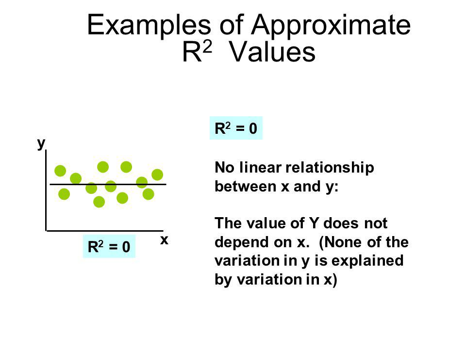 Examples of Approximate R 2 Values R 2 = 0 No linear relationship between x and y: The value of Y does not depend on x. (None of the variation in y is