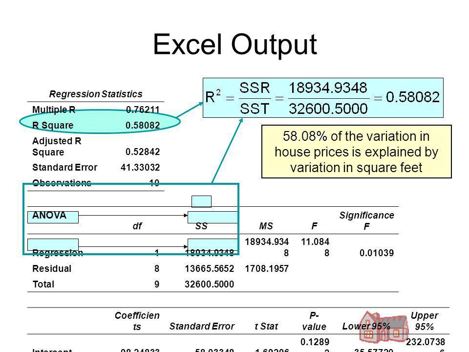 Excel Output Regression Statistics Multiple R0.76211 R Square0.58082 Adjusted R Square0.52842 Standard Error41.33032 Observations10 ANOVA dfSSMSF Sign