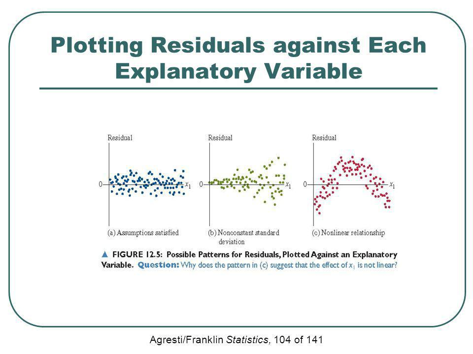 Agresti/Franklin Statistics, 104 of 141 Plotting Residuals against Each Explanatory Variable