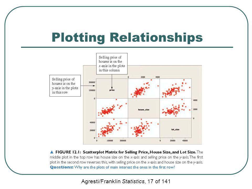 Agresti/Franklin Statistics, 17 of 141 Plotting Relationships