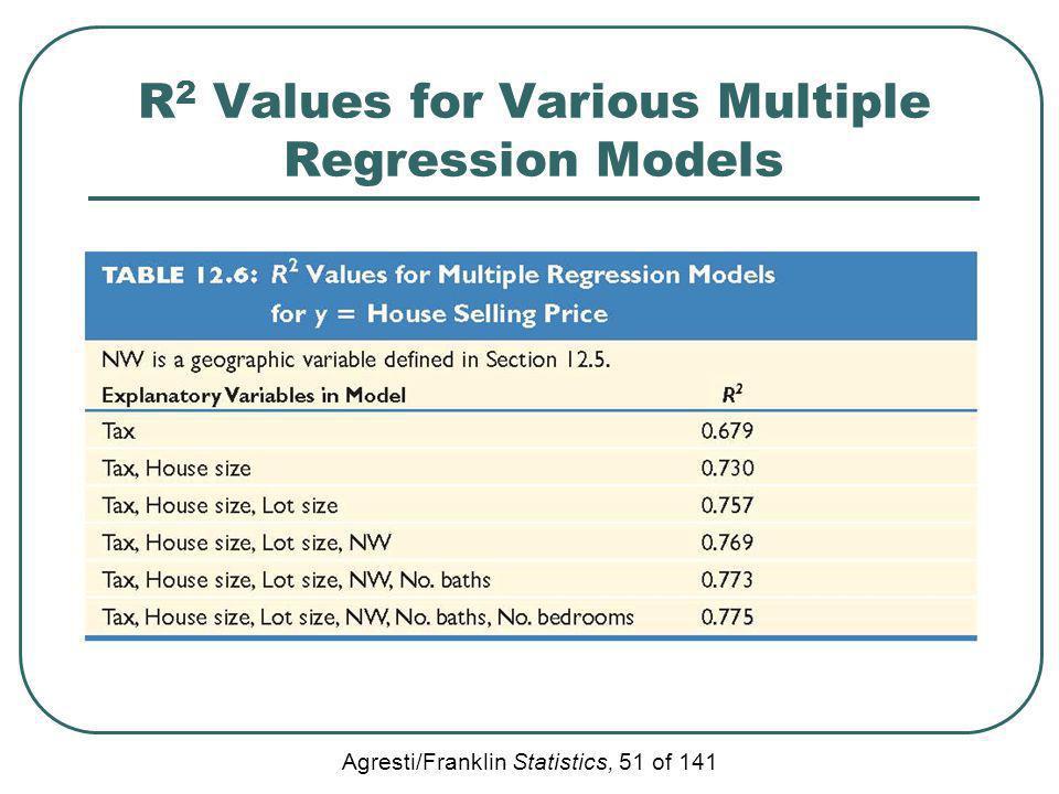 Agresti/Franklin Statistics, 51 of 141 R 2 Values for Various Multiple Regression Models