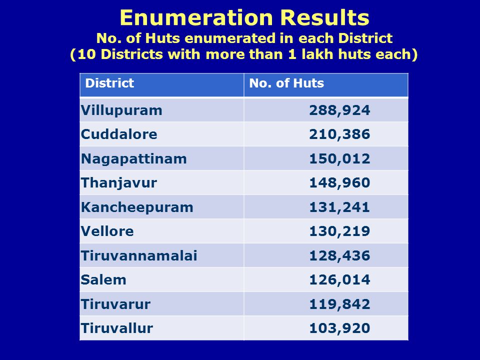 Enumeration Results No. of Huts enumerated in each District (10 Districts with more than 1 lakh huts each) DistrictNo. of Huts Villupuram 288,924 Cudd
