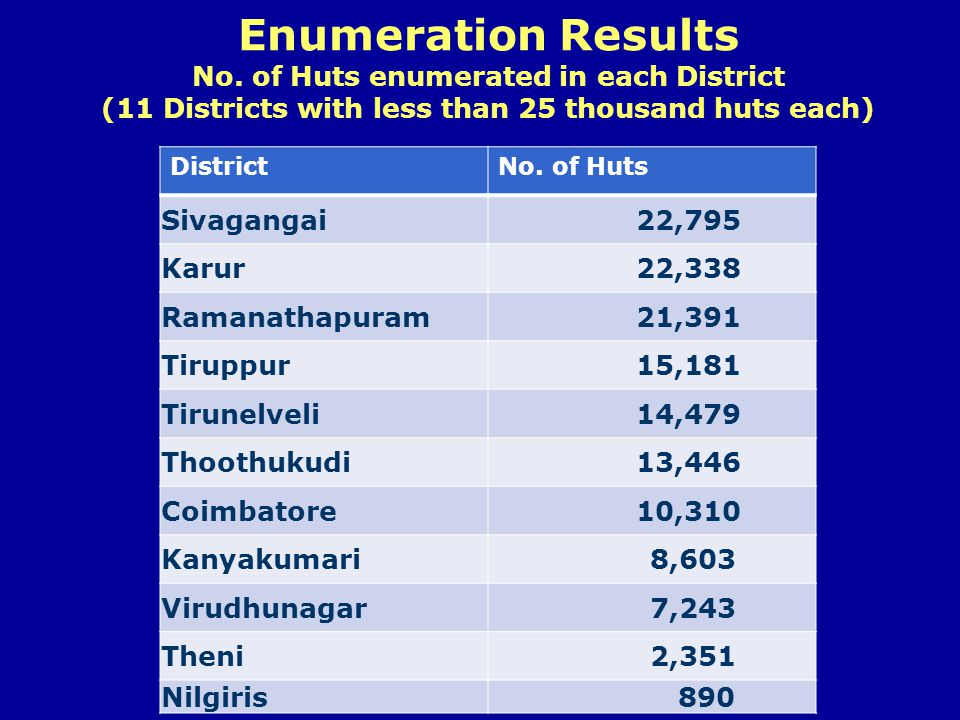 Enumeration Results No. of Huts enumerated in each District (11 Districts with less than 25 thousand huts each) DistrictNo. of Huts Sivagangai 22,795