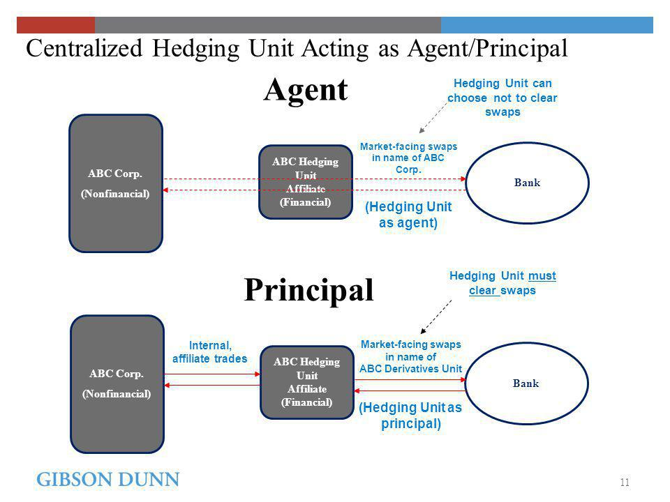 ABC Hedging Unit Affiliate (Financial) Centralized Hedging Unit Acting as Agent/Principal ABC Corp.