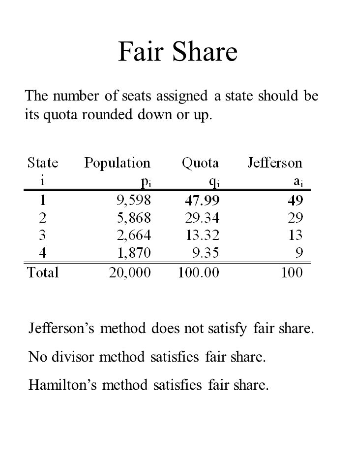 Fair Share The number of seats assigned a state should be its quota rounded down or up.