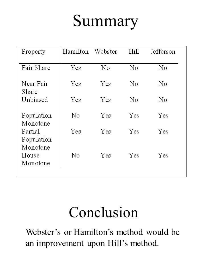 Summary Conclusion Websters or Hamiltons method would be an improvement upon Hills method.
